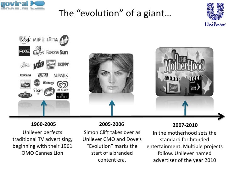 """The """"evolution"""" of a giant…<br />1960-2005<br />2005-2006<br />2007-2010<br />Unilever perfects traditional TV advertising..."""