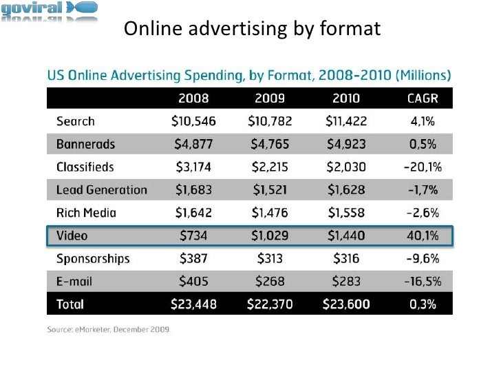 Online advertising by format<br />