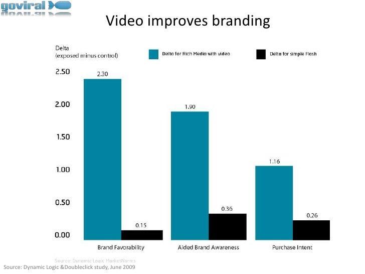 Video improves branding<br />Source: Dynamic Logic & Doubleclick study, June 2009<br />