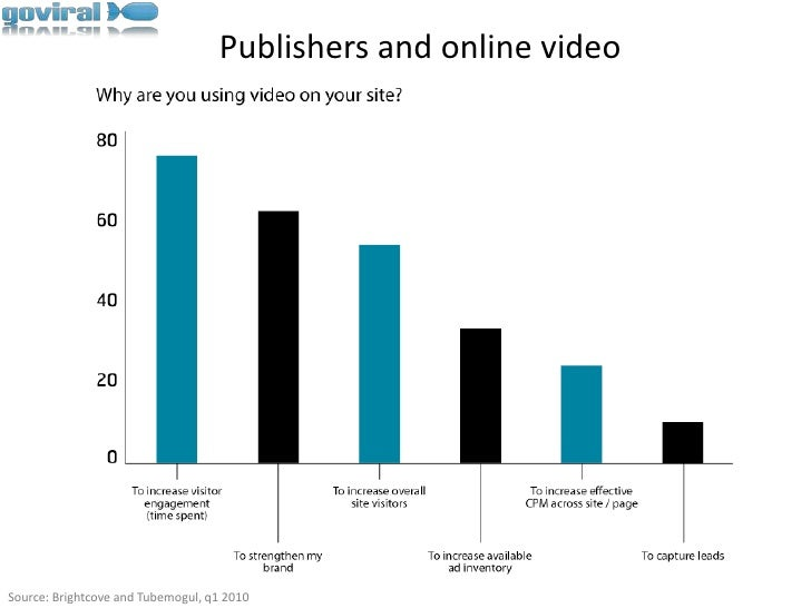 Publishers and online video<br />Source: Brightcove and Tubemogul, q1 2010<br />