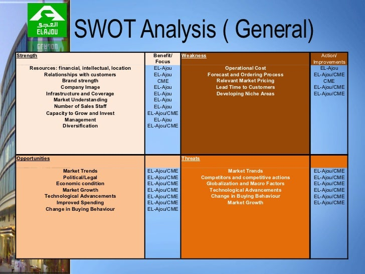swot analysis on canon camera Swot stands for strengths, weaknesses, opportunities and threats it is a way  of summarizing the current state of a company and helping to devise a plan for.
