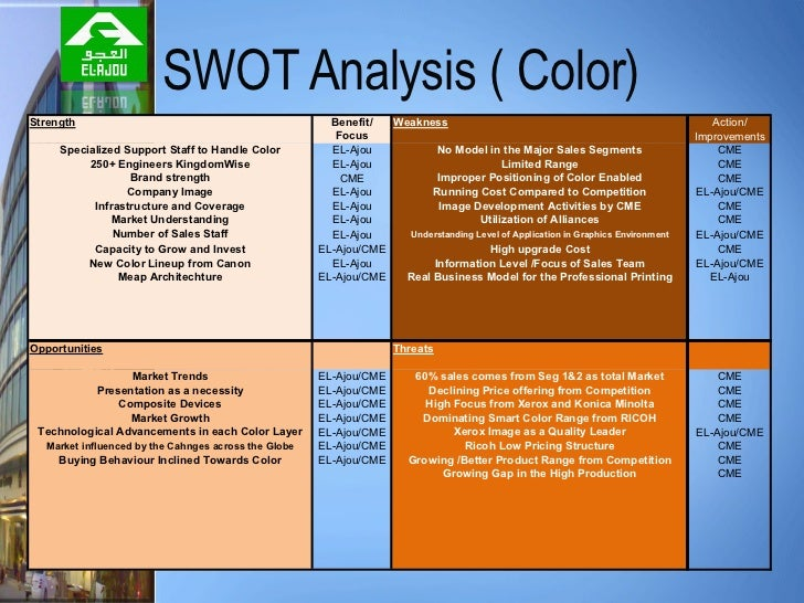 swot analysis of canon printer Marketing plan: cube and cubex 3d printers  the market and the company leads to a swot analysis from which the  the only 3d printer certified for safe.