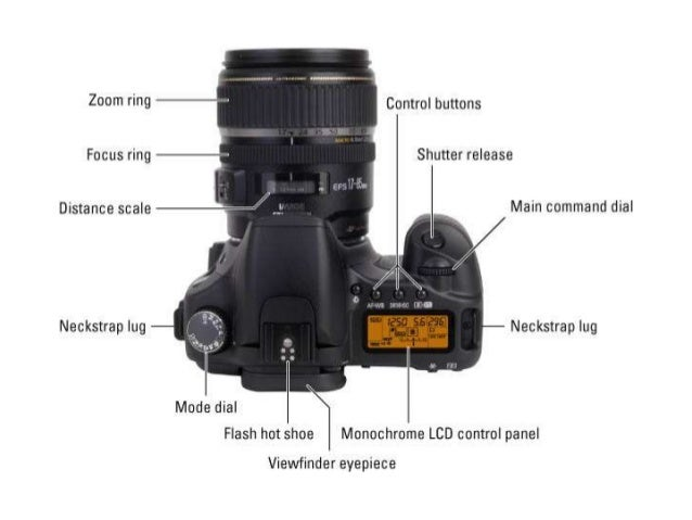Canon    EOS    1100D FunctionsSecondary Education Resource