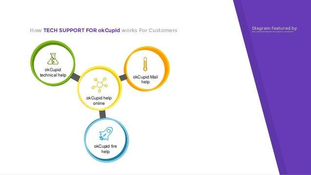Okcupid customer service