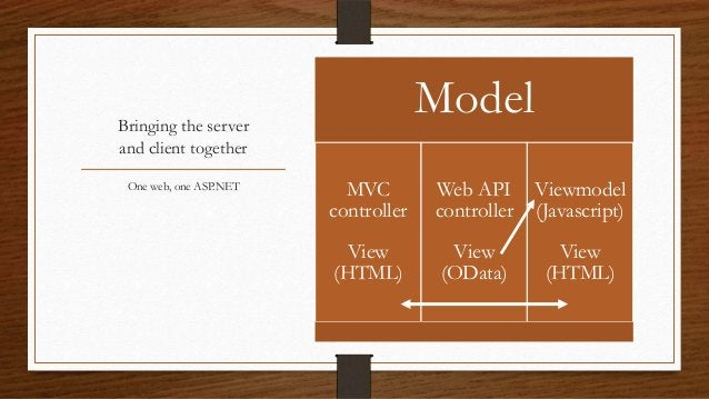 • Views •  MVC = MVVM  • Controller  MVC and MVVM working together  •  MVC • •  2) Partial page using AJAX  •  •  1) Full ...