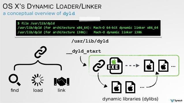 a conceptual overview of dyld OS X'S DYNAMIC LOADER/LINKER /usr/lib/dyld $  file  /usr/lib/dyld   /usr/lib/dyld  (...