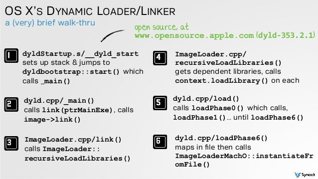 a (very) brief walk-thru OS X'S DYNAMIC LOADER/LINKER dyldStartup.s/__dyld_start sets up stack & jumps to dyldbootstrap::...