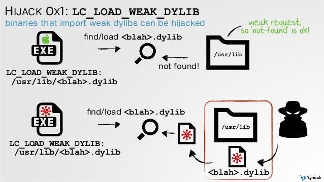 binaries that import weak dylibs can be hijacked HIJACK 0X1: LC_LOAD_WEAK_DYLIB LC_LOAD_WEAK_DYLIB: /usr/lib/<blah>.dylib ...