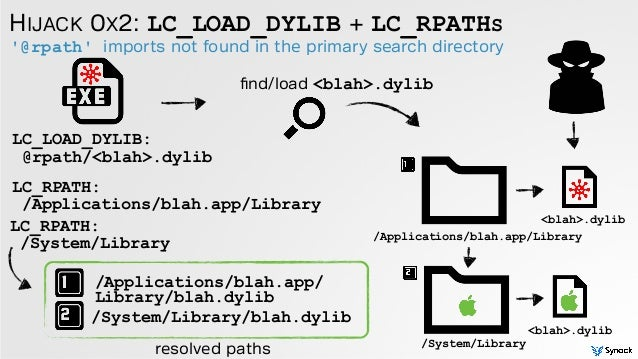 '@rpath' imports not found in the primary search directory HIJACK 0X2: LC_LOAD_DYLIB + LC_RPATHS LC_LOAD_DYLIB: @rpath/<bl...