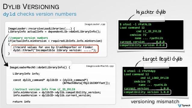 dyld checks version numbers DYLIB VERSIONING ImageLoader::recursiveLoadLibraries(...)  { LibraryInfo  actualInfo  =...
