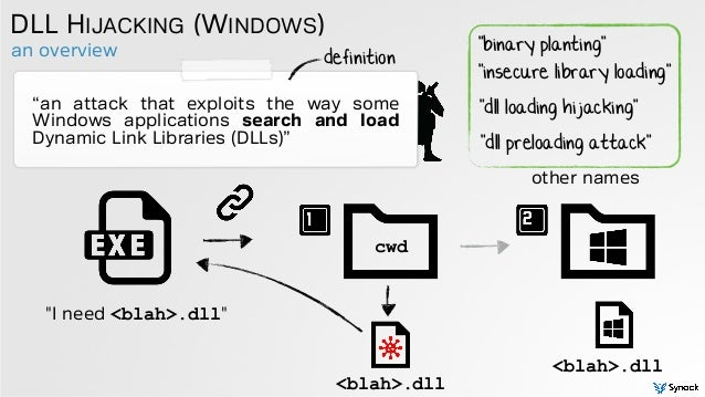 """an overview DLL HIJACKING (WINDOWS) """"an attack that exploits the way some Windows applications search and load Dynamic Lin..."""
