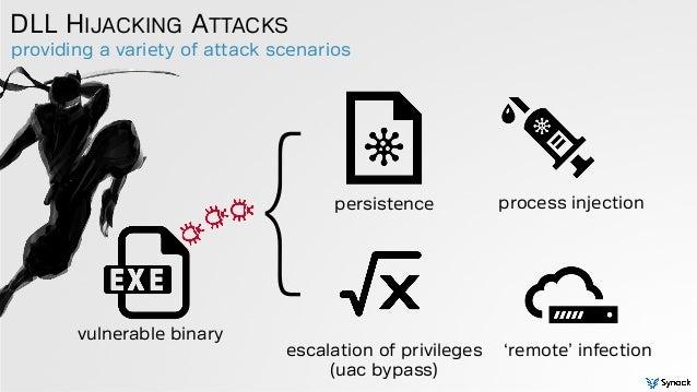 providing a variety of attack scenarios DLL HIJACKING ATTACKS vulnerable binary persistence process injection escalation o...