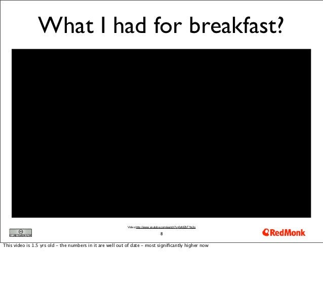 What I had for breakfast?                                                          Video http://www.youtube.com/watch?v=fp...
