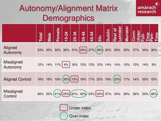 autonomy and job satisfaction Job satisfaction job satisfaction is  skill variety, task identity, task significance, autonomy and feedback, influence three psychological states (figure 3.