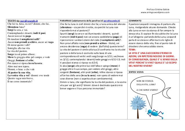 Prof.ssa Cristina Galizia www.arringo.wordpress.com TESTO da parafrasando.it PARAFRASI (adattamento della parafrasi di par...