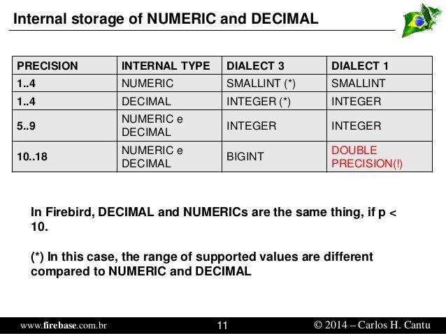 Understanding Numbers in Firebird SQL