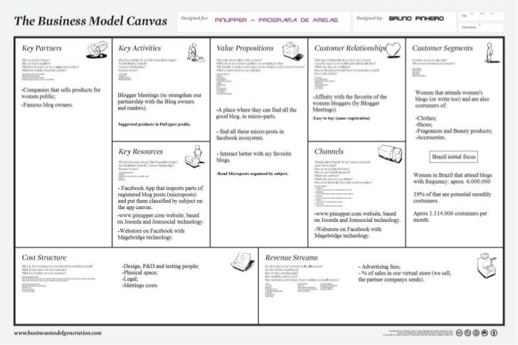 PinUpper Business Model Canvas