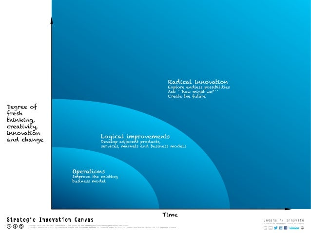 Strategic Innovation Canvas