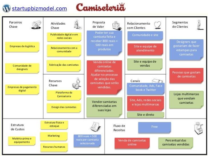 startupbizmodel.comParceiros                      Atividades                         Proposta                 Relacionamen...