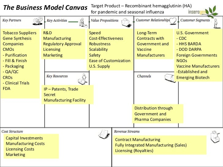 The Business Model Canvas                    Target Product – Recombinant hemagglutinin (HA)                              ...