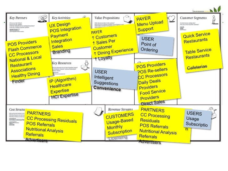 The Business Model Canvas: ver 0.0    Privacy      Creating       Increased              educational   advocacy           ...