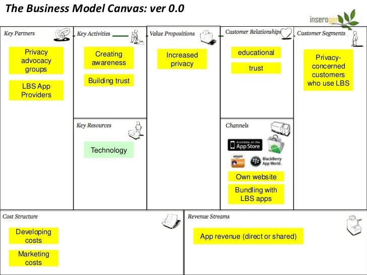 The Business Model Canvas: ver 0.1    Privacy      Creating       Increased               educational   advocacy     aware...
