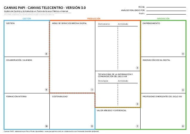 GESTIÓN GESTIÓN PRODUCCIÓN INNOVACIÓN CANVAS PAPI · CANVAS TELECENTRO · VERSIÓN 3.0 MENÚ DE SERVICIOS BRECHA DIGITAL EMPRE...