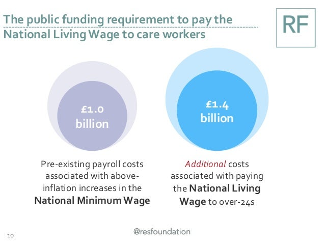 £1.7 billion £2.3 billion 10 The public funding requirement to pay the National Living Wage to care workers £1.0 billion £...