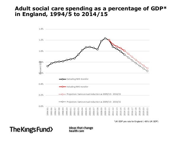 Adult social care spending as a percentage of GDP* in England, 1994/5 to 2014/15 0.0% 0.2% 0.4% 0.6% 0.8% 1.0% 1.2% 1.4% 1...