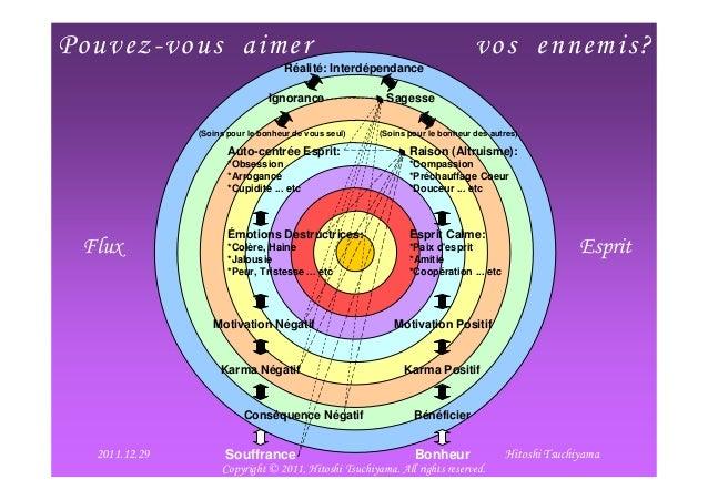 2012/1/27 1Pouvez-vous aimer vos ennemis?Flux EspritRéalité: InterdépendanceIgnorance SagesseAuto-centrée Esprit:*Obsessio...