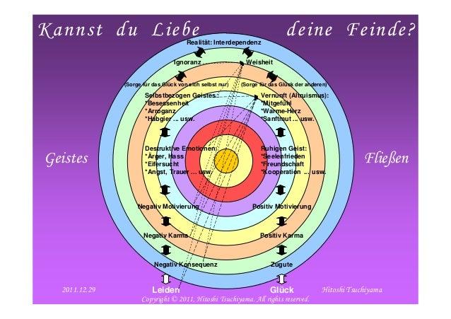 2012/1/29 1Kannst du Liebe deine Feinde?Realität: InterdependenzIgnoranz WeisheitSelbstbezogen Geistes :*Besessenheit*Arro...