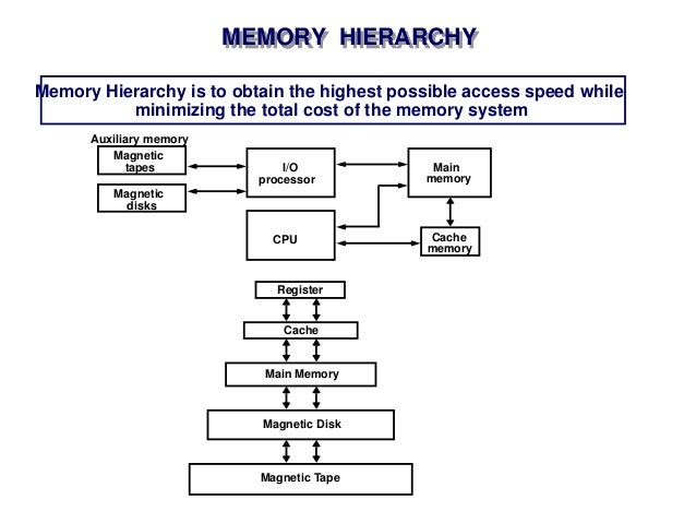 memory organization in a computer system Chapter 8 - memory organization and addressing  we now give an overview of ram - random access memorythis is the memory called primary memory or core memory - a reference to an earlier memory technology in which magnetic cores were used for the computer's memory.