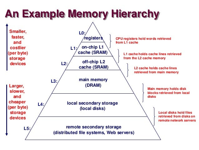 computer memory hierarchy Holds recently used data or instructions to save memory accesses • matches  slow ram access time to cpu speed if high hit rate • is hardware maintained  and.