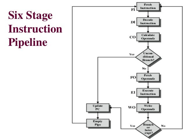 instruction pipeline  computer architecture