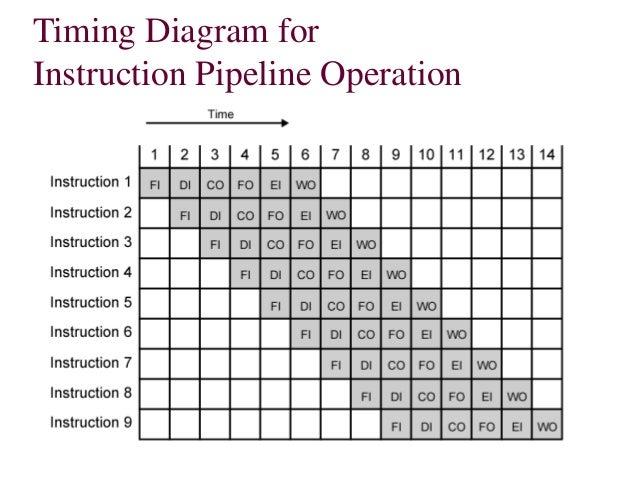 instruction pipeline: computer architecture