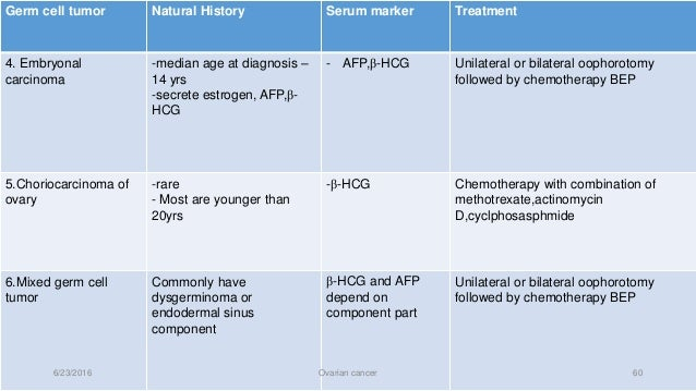 Ovarian Cancer Natural History