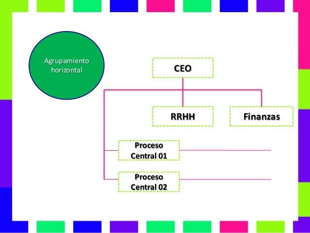 Cap 3 Fundamentos De La Estructura Organizacional