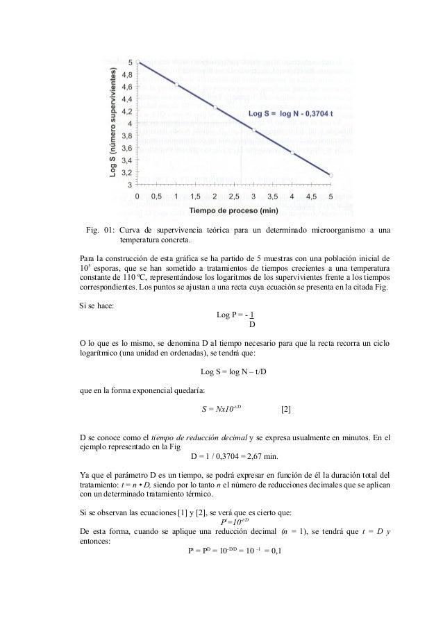 Fig. 01: Curva de supervivencia teórica para un determinado microorganismo a una temperatura concreta. Para la construcció...