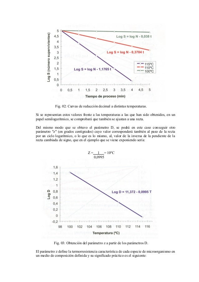 Fig. 02: Curvas de reducción decimal a distintas temperaturas. Si se representan estos valores frente a las temperaturas a...