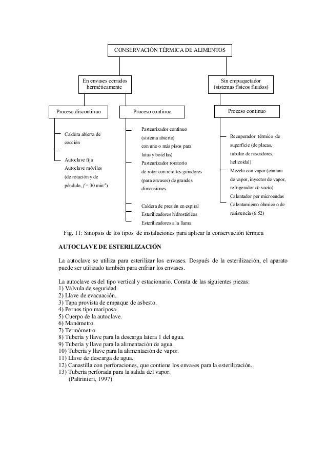 Fig. 11: Sinopsis de los tipos de instalaciones para aplicar la conservación térmica AUTOCLAVE DE ESTERILIZACIÓN La autocl...