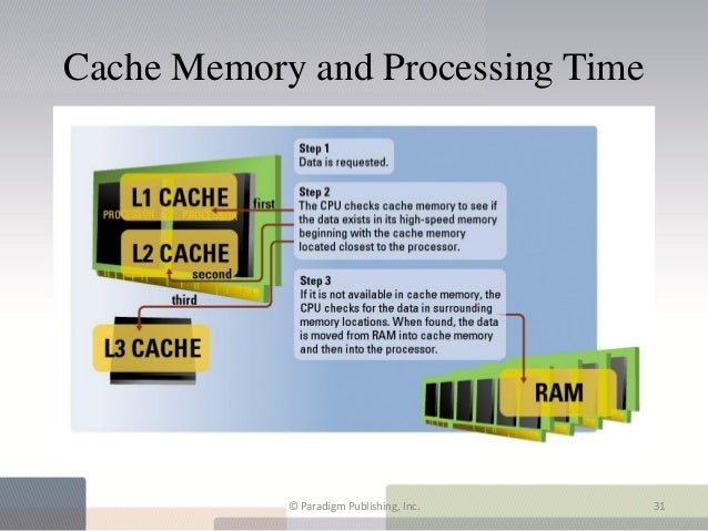 Cache Memory and Processing Time            © Paradigm Publishing, Inc.   31