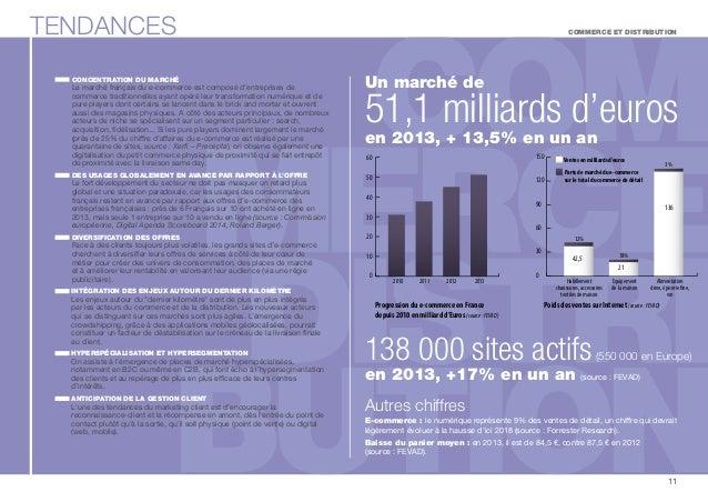 TENDANCES  CONCENTRATION DU MARCHÉ  Le marché français du e-commerce est composé d'entreprises de  commerce traditionnelle...