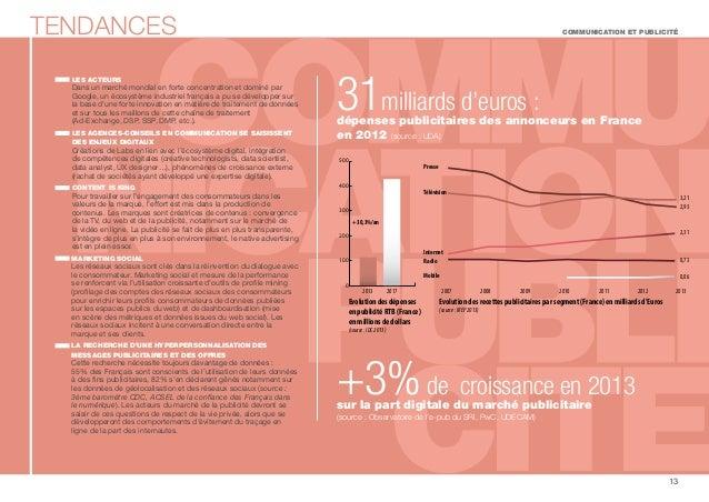 TENDANCES COMMUNICATION ET PUBLICITÉ  13  LES ACTEURS  Dans un marché mondial en forte concentration et dominé par  Google...