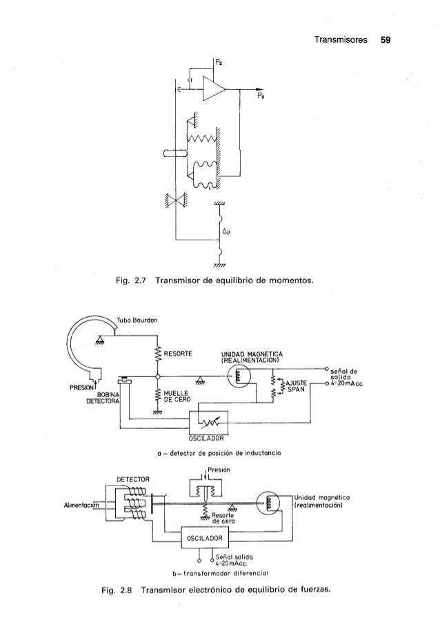 Cap02 transmisoresa creus