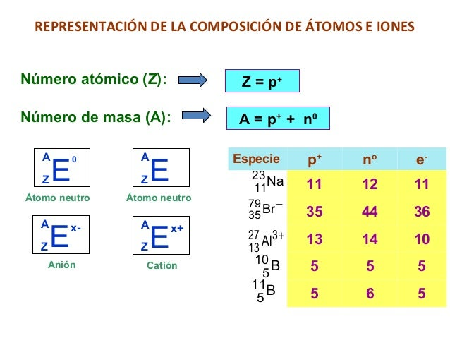 Estructura atmica y tabla de elementos qumicos istopos urtaz Gallery