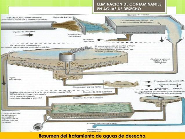 Resumen del tratamiento de aguas de desecho.ELIMINACION DE CONTAMINANTESEN AGUAS DE DESECHO