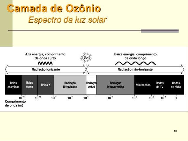 10 Camada de Ozônio Espectro da luz solar