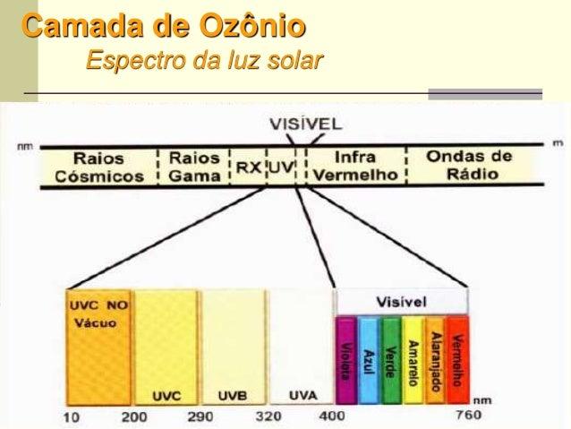 11 Camada de Ozônio Espectro da luz solar