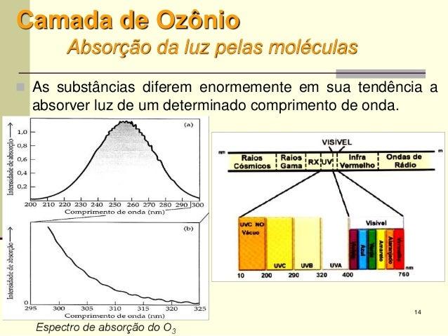 14 Camada de Ozônio Absorção da luz pelas moléculas  As substâncias diferem enormemente em sua tendência a absorver luz d...