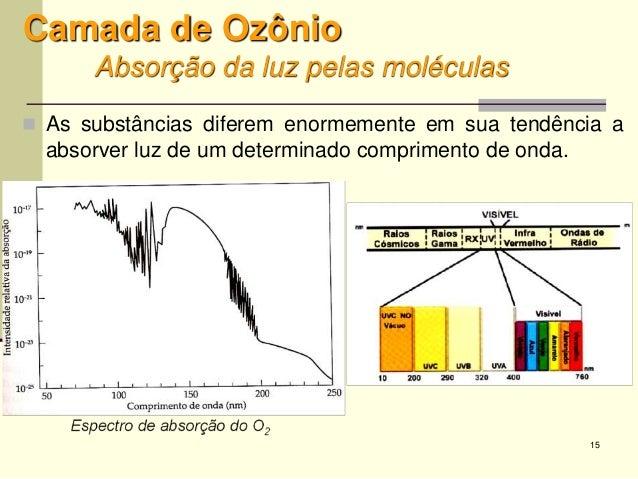 15 Camada de Ozônio Absorção da luz pelas moléculas  As substâncias diferem enormemente em sua tendência a absorver luz d...
